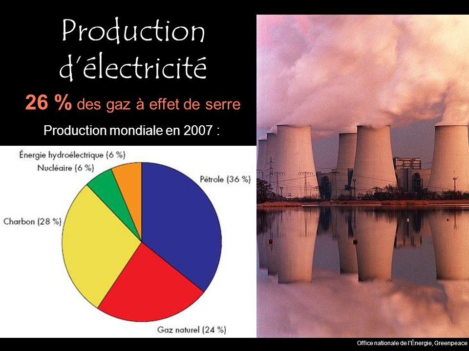 Production délectricité Office nationale de lÉnergie, Greenpeace Production mondiale en 2007 : 26 % des gaz à effet de serre