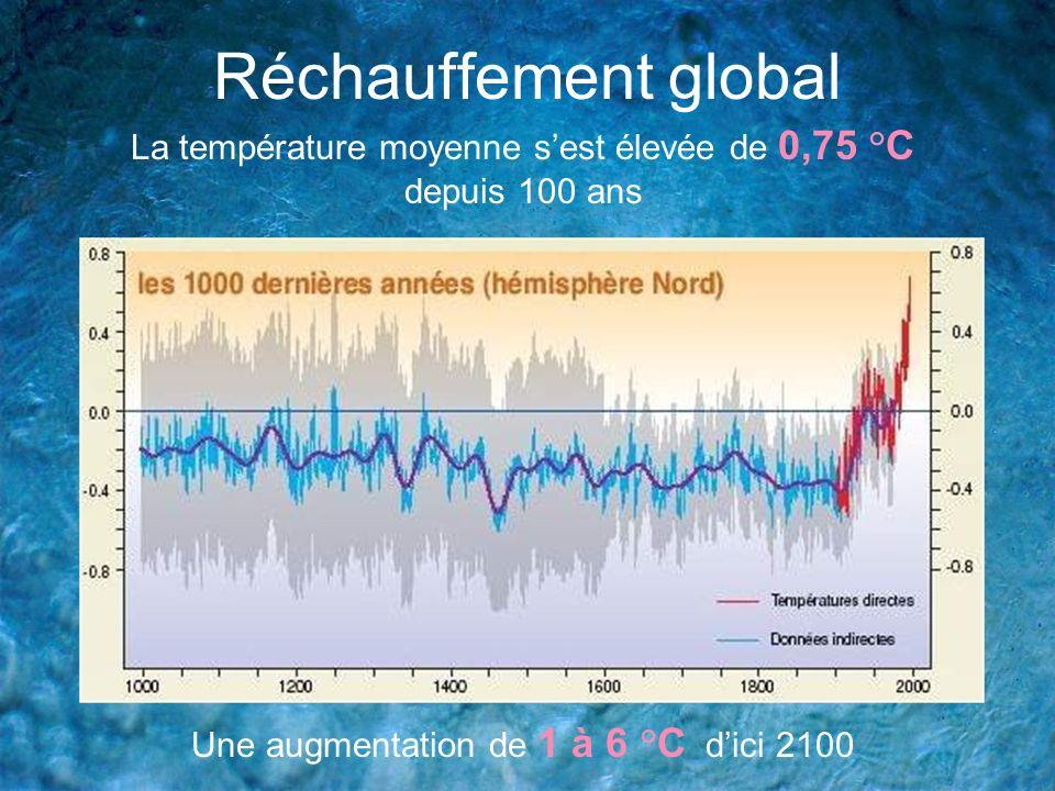 La température moyenne sest élevée de 0,75 °C depuis 100 ans Une augmentation de 1 à 6 °C dici 2100 Réchauffement global