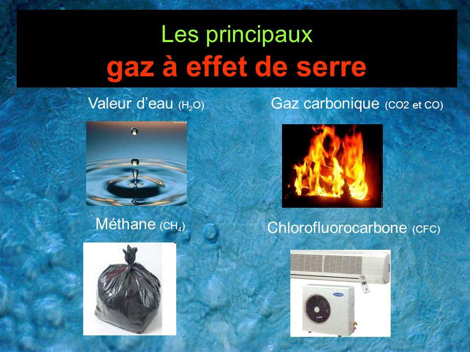 Les principaux gaz à effet de serre Valeur deau (H 2 O) Chlorofluorocarbone (CFC) Méthane (CH 4 ) Gaz carbonique (CO2 et CO)