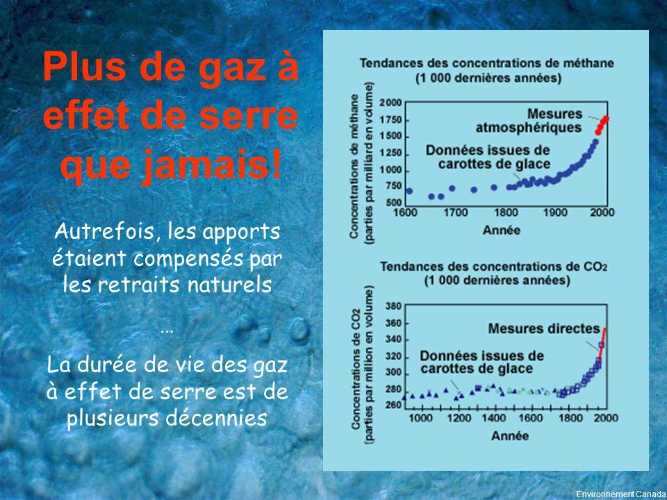 Plus de gaz à effet de serre que jamais! Autrefois, les apports étaient compensés par les retraits naturels … La durée de vie des gaz à effet de serre