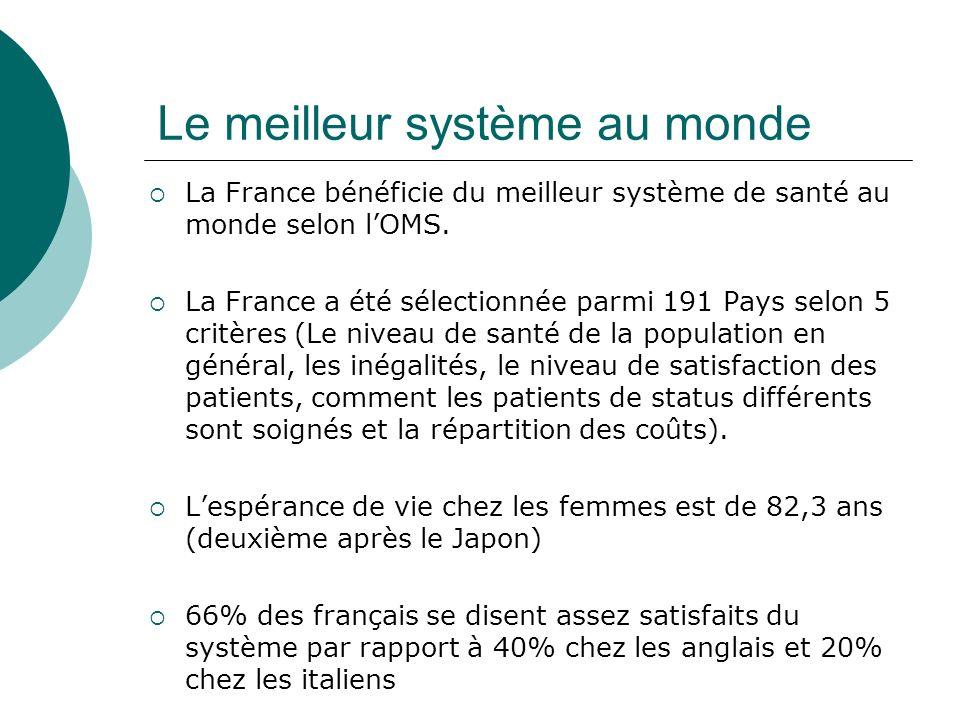 Le meilleur système au monde La France bénéficie du meilleur système de santé au monde selon lOMS. La France a été sélectionnée parmi 191 Pays selon 5