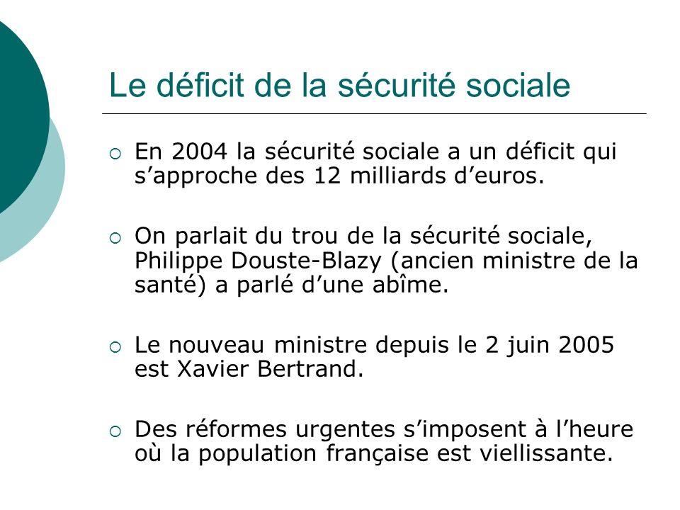 Le déficit de la sécurité sociale En 2004 la sécurité sociale a un déficit qui sapproche des 12 milliards deuros. On parlait du trou de la sécurité so
