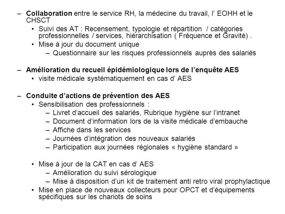–Collaboration entre le service RH, la médecine du travail, l EOHH et le CHSCT Suivi des AT : Recensement, typologie et répartition / catégories profe