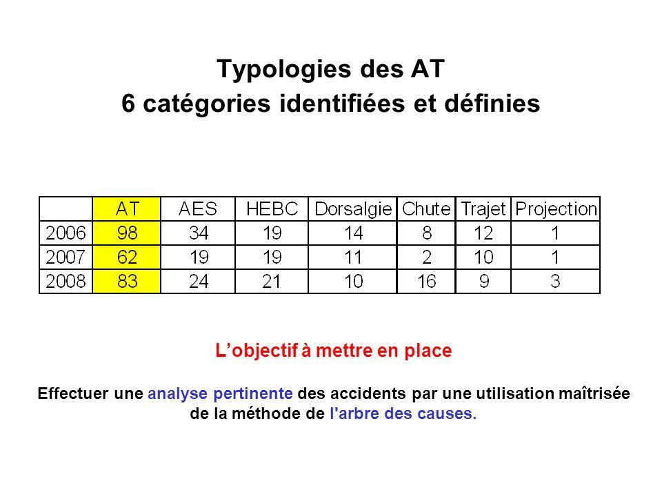 Typologies des AT 6 catégories identifiées et définies Lobjectif à mettre en place Effectuer une analyse pertinente des accidents par une utilisation