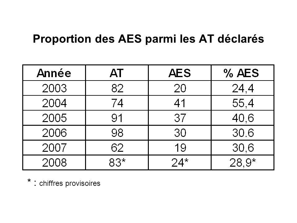 Proportion des AES parmi les AT déclarés * : chiffres provisoires