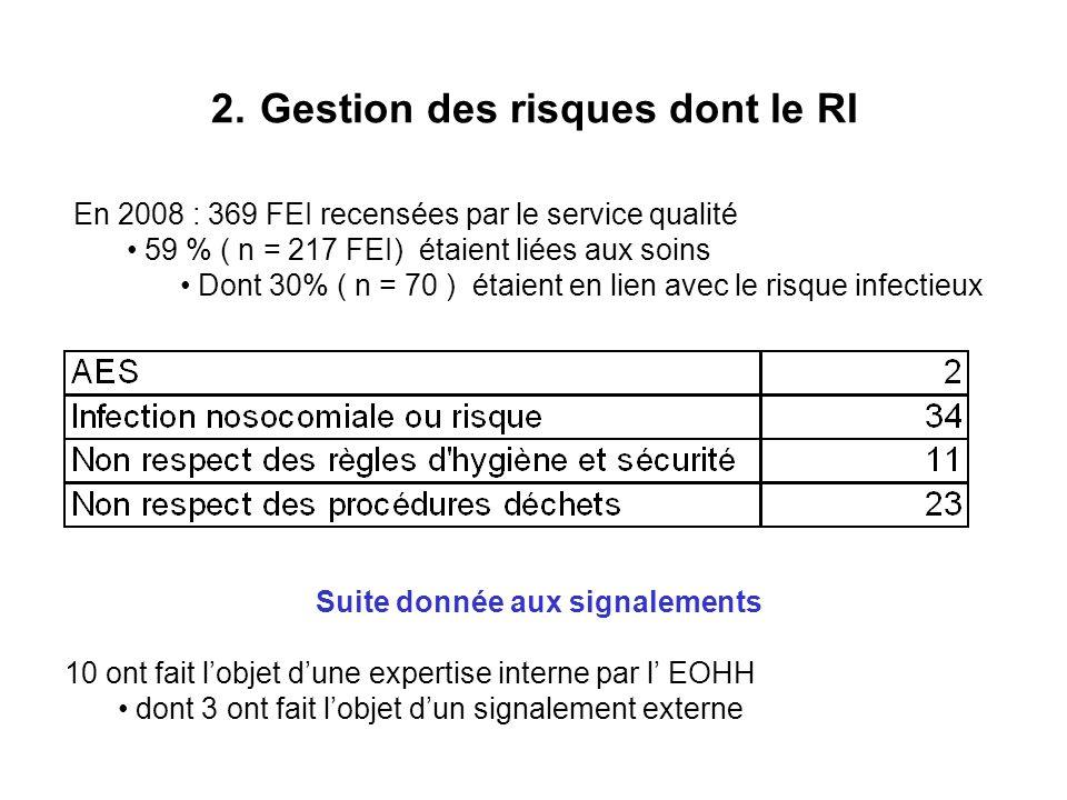 2. Gestion des risques dont le RI En 2008 : 369 FEI recensées par le service qualité 59 % ( n = 217 FEI) étaient liées aux soins Dont 30% ( n = 70 ) é
