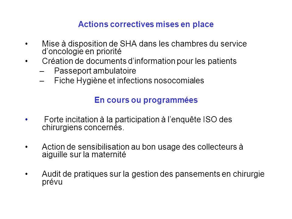 Actions correctives mises en place Mise à disposition de SHA dans les chambres du service doncologie en priorité Création de documents dinformation po