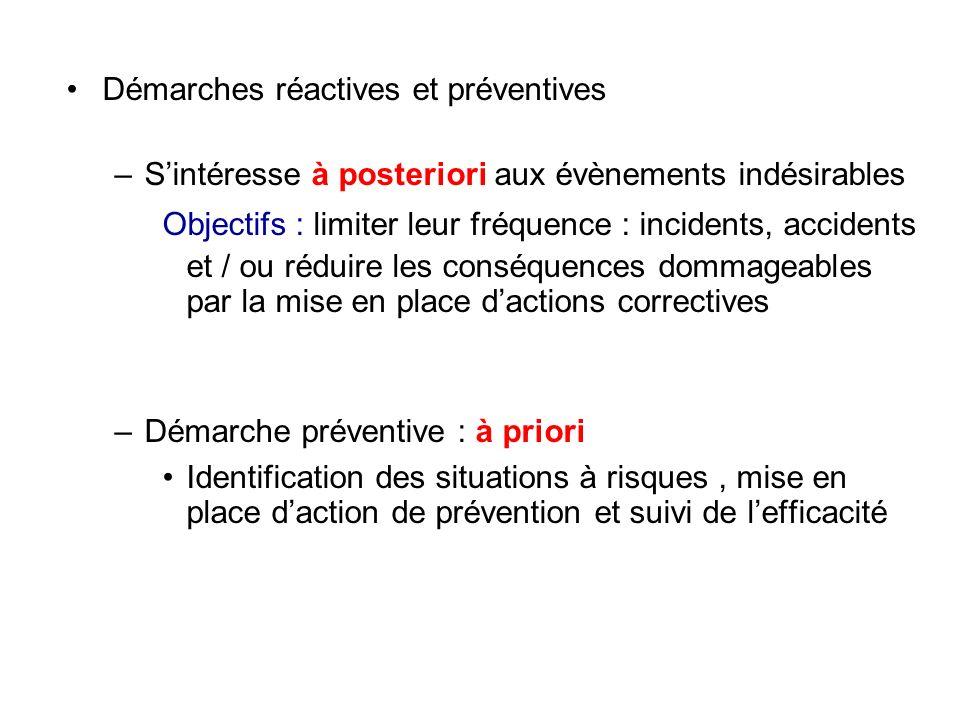 Démarches réactives et préventives –Sintéresse à posteriori aux évènements indésirables Objectifs : limiter leur fréquence : incidents, accidents et /