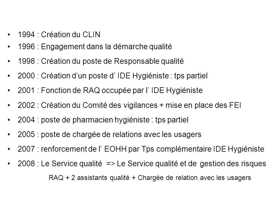 1994 : Création du CLIN 1996 : Engagement dans la démarche qualité 1998 : Création du poste de Responsable qualité 2000 : Création dun poste d IDE Hyg