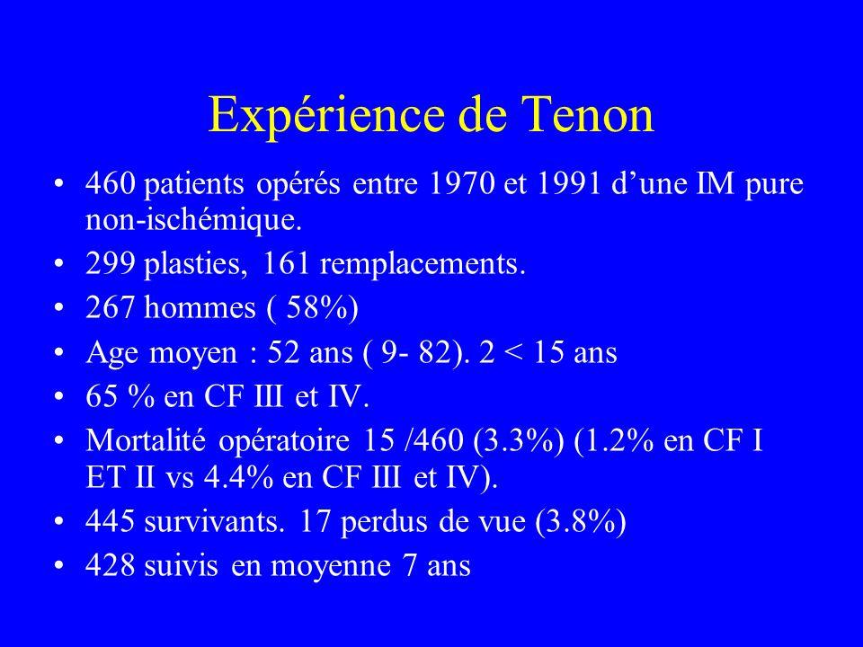 Expérience de Tenon 460 patients opérés entre 1970 et 1991 dune IM pure non-ischémique. 299 plasties, 161 remplacements. 267 hommes ( 58%) Age moyen :