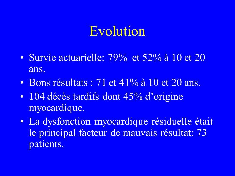 Evolution Survie actuarielle: 79% et 52% à 10 et 20 ans. Bons résultats : 71 et 41% à 10 et 20 ans. 104 décès tardifs dont 45% dorigine myocardique. L