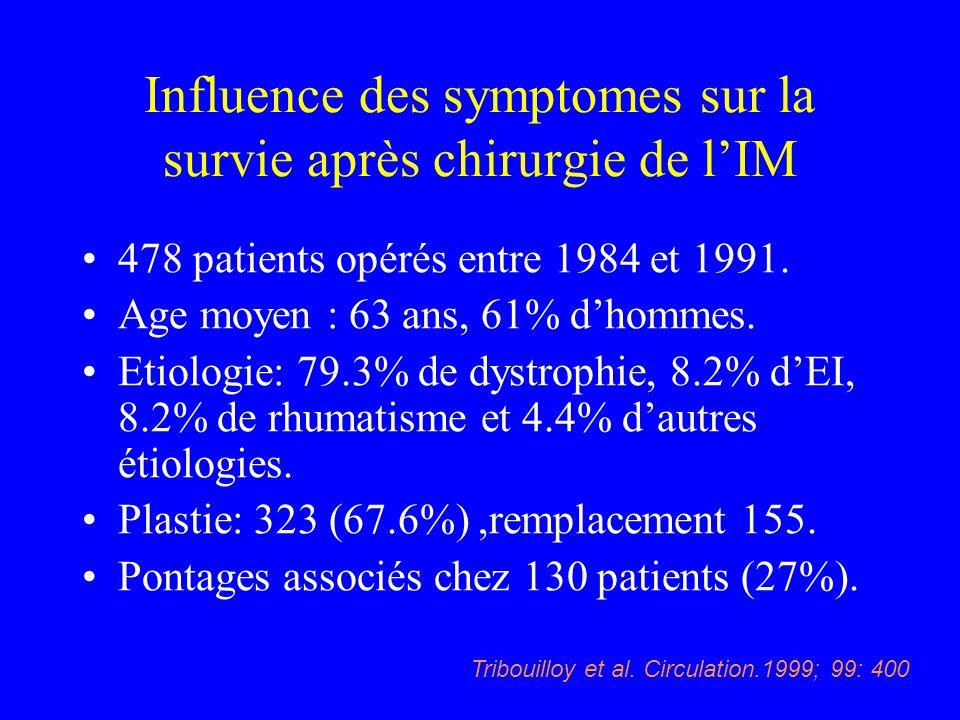 Influence des symptomes sur la survie après chirurgie de lIM 478 patients opérés entre 1984 et 1991. Age moyen : 63 ans, 61% dhommes. Etiologie: 79.3%