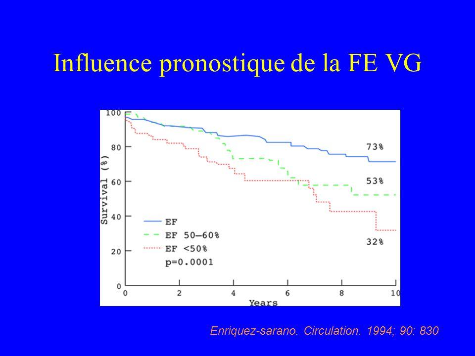 Influence pronostique de la FE VG Enriquez-sarano. Circulation. 1994; 90: 830