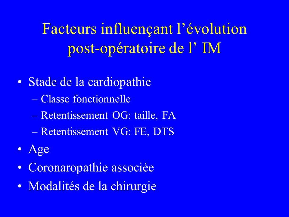 Facteurs influençant lévolution post-opératoire de l IM Stade de la cardiopathie –Classe fonctionnelle –Retentissement OG: taille, FA –Retentissement