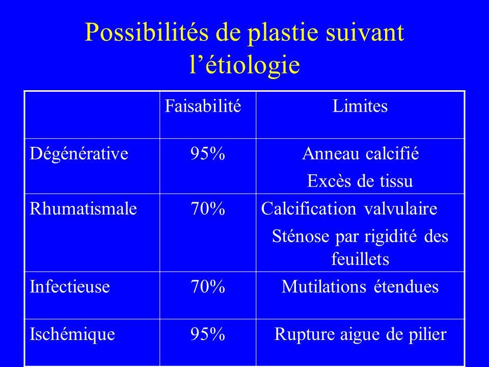 Possibilités de plastie suivant létiologie FaisabilitéLimites Dégénérative95%Anneau calcifié Excès de tissu Rhumatismale70%Calcification valvulaire St