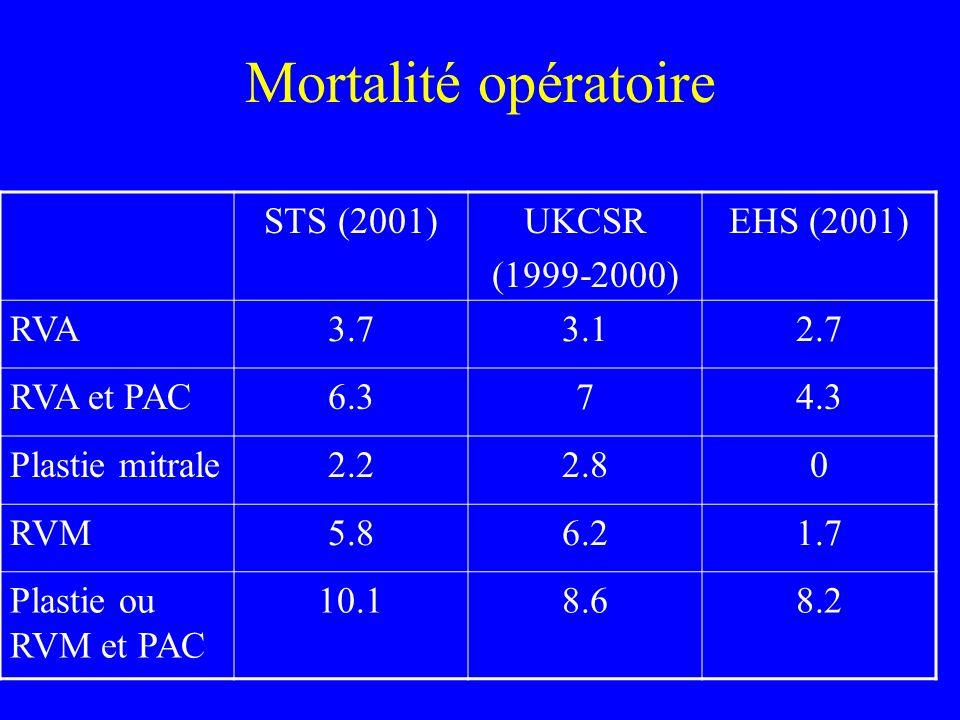 Mortalité opératoire STS (2001)UKCSR (1999-2000) EHS (2001) RVA3.73.12.7 RVA et PAC6.374.3 Plastie mitrale2.22.80 RVM5.86.21.7 Plastie ou RVM et PAC 1