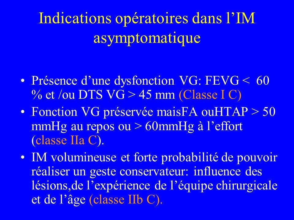 Indications opératoires dans lIM asymptomatique Présence dune dysfonction VG: FEVG 45 mm (Classe I C) Fonction VG préservée maisFA ouHTAP > 50 mmHg au