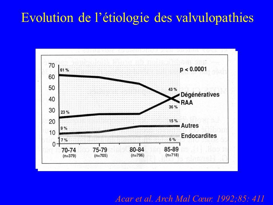 Evolution de létiologie des valvulopathies ) Acar et al. Arch Mal Cœur. 1992;85: 411