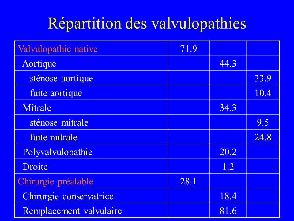 Répartition des valvulopathies Valvulopathie native71.9 Aortique44.3 sténose aortique33.9 fuite aortique10.4 Mitrale34.3 sténose mitrale9.5 fuite mitr