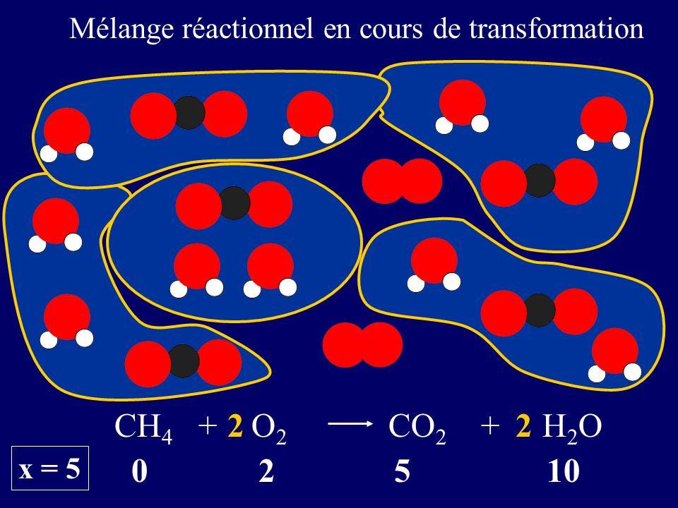 0 2 5 10 CH 4 + O 2 CO 2 + H 2 O22 x = 5 Mélange réactionnel en cours de transformation