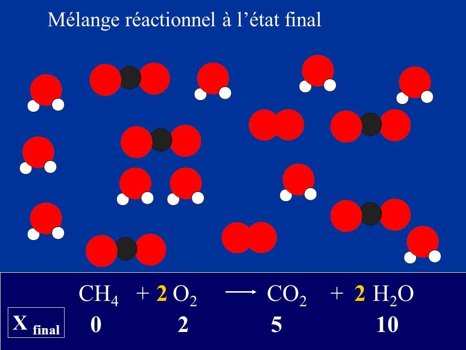 0 2 5 10 CH 4 + O 2 CO 2 + H 2 O22 X final Mélange réactionnel à létat final