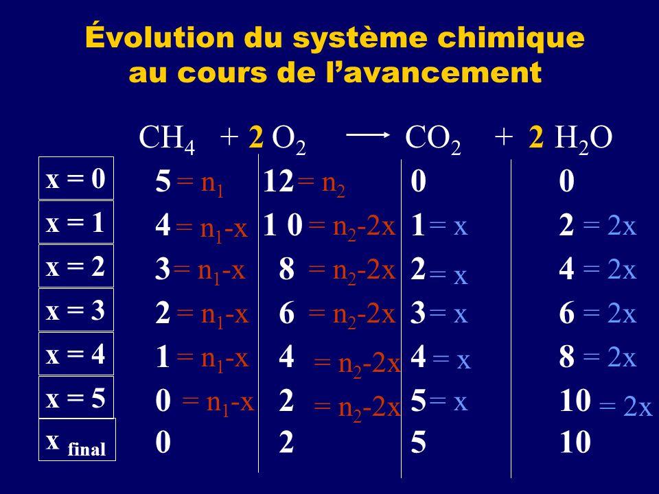 Évolution du système chimique au cours de lavancement 5 12 0 0 CH 4 + O 2 CO 2 + H 2 O22 x = 0 4 1 0 1 2 x = 1 3 8 2 4 x = 2 2 6 3 6 x = 3 1 4 4 8 x =
