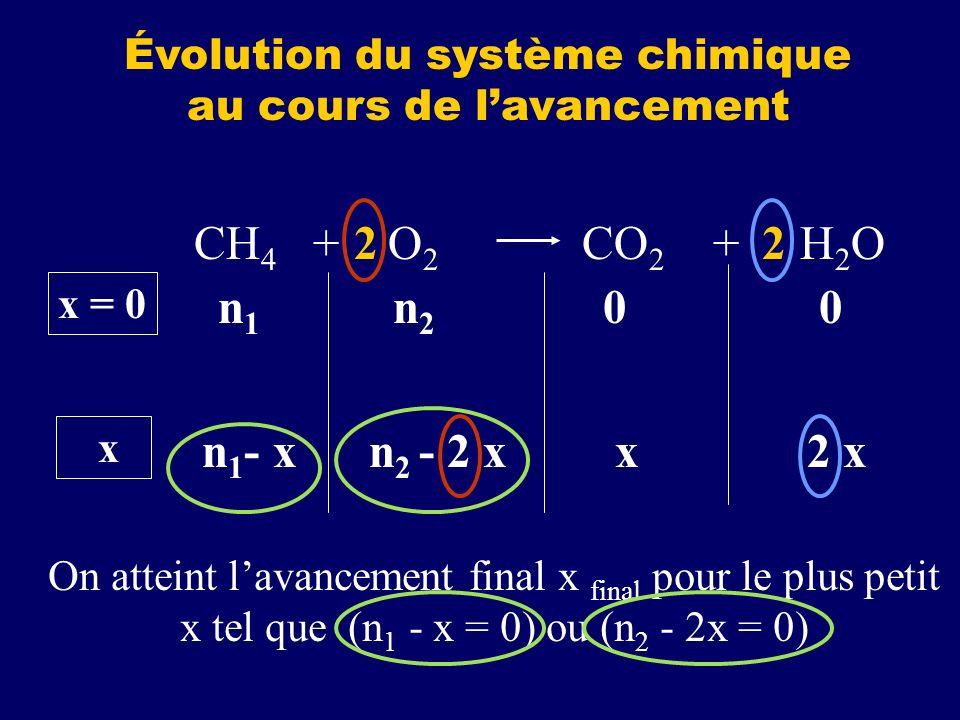 n 1 n 2 0 0 CH 4 + O 2 CO 2 + H 2 O22 x = 0 n 1 - x n 2 - 2 x x 2 x x On atteint lavancement final x pour le plus petit x tel que (n 1 - x = 0) ou (n