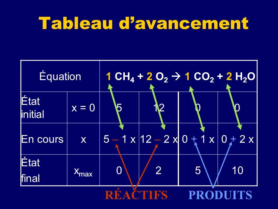 Tableau davancement Équation 1 CH 4 + 2 O 2 1 CO 2 + 2 H 2 O État initial x = 051200 En coursx5 – 1 x12 – 2 x0 + 1 x0 + 2 x État final x max 02510 RÉA