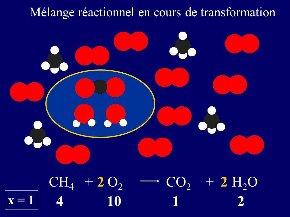 Mélange réactionnel en cours de transformation 4 10 1 2 CH 4 + O 2 CO 2 + H 2 O22 x = 1