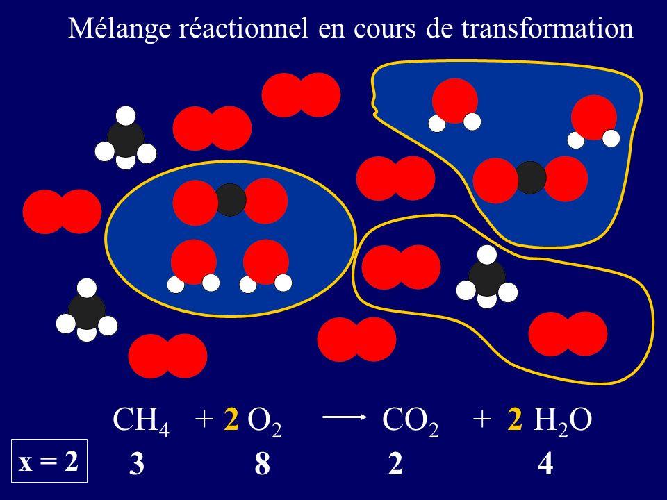 3 8 2 4 CH 4 + O 2 CO 2 + H 2 O22 x = 2 Mélange réactionnel en cours de transformation