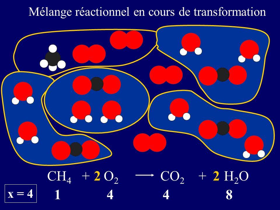 1 4 4 8 CH 4 + O 2 CO 2 + H 2 O22 x = 4 Mélange réactionnel en cours de transformation