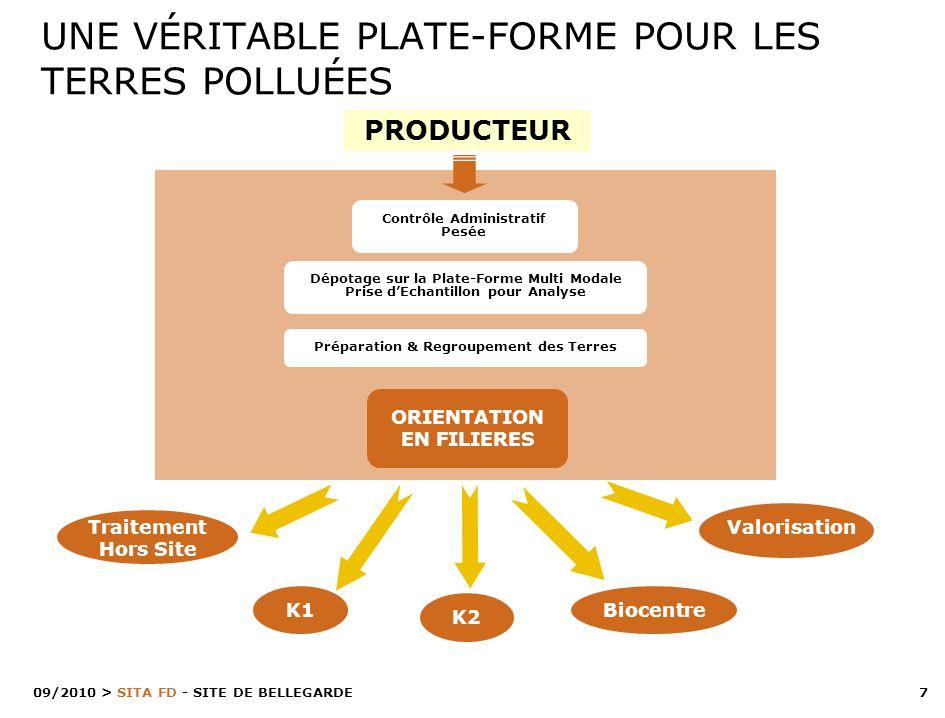 7 > SITA FD - SITE DE BELLEGARDE 09/2010 PRODUCTEUR UNE VÉRITABLE PLATE-FORME POUR LES TERRES POLLUÉES Traitement Hors Site K1 BiocentreValorisation K