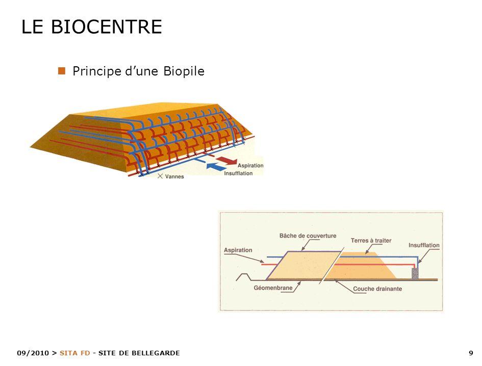 10 > SITA FD - SITE DE BELLEGARDE 09/2010 -> Criblage, broyage, concassage, homogénéisation -> Amendement éventuel du sol Étapes du traitement 1.