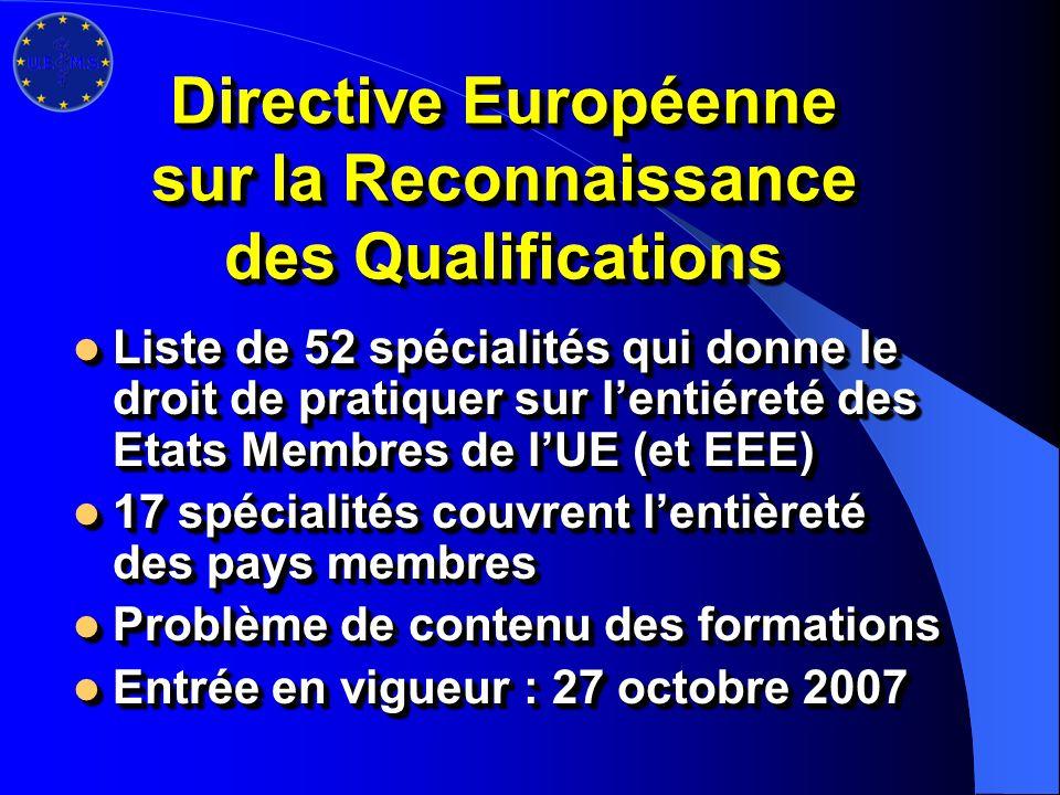 Directive Européenne sur la Reconnaissance des Qualifications Liste de 52 spécialités qui donne le droit de pratiquer sur lentiéreté des Etats Membres de lUE (et EEE) Liste de 52 spécialités qui donne le droit de pratiquer sur lentiéreté des Etats Membres de lUE (et EEE) 17 spécialités couvrent lentièreté des pays membres 17 spécialités couvrent lentièreté des pays membres Problème de contenu des formations Problème de contenu des formations Entrée en vigueur : 27 octobre 2007 Entrée en vigueur : 27 octobre 2007 Liste de 52 spécialités qui donne le droit de pratiquer sur lentiéreté des Etats Membres de lUE (et EEE) Liste de 52 spécialités qui donne le droit de pratiquer sur lentiéreté des Etats Membres de lUE (et EEE) 17 spécialités couvrent lentièreté des pays membres 17 spécialités couvrent lentièreté des pays membres Problème de contenu des formations Problème de contenu des formations Entrée en vigueur : 27 octobre 2007 Entrée en vigueur : 27 octobre 2007