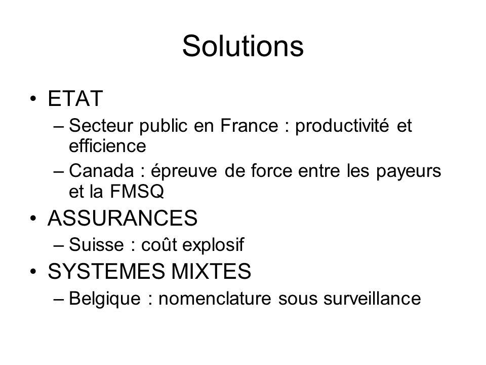 Solutions ETAT –Secteur public en France : productivité et efficience –Canada : épreuve de force entre les payeurs et la FMSQ ASSURANCES –Suisse : coû