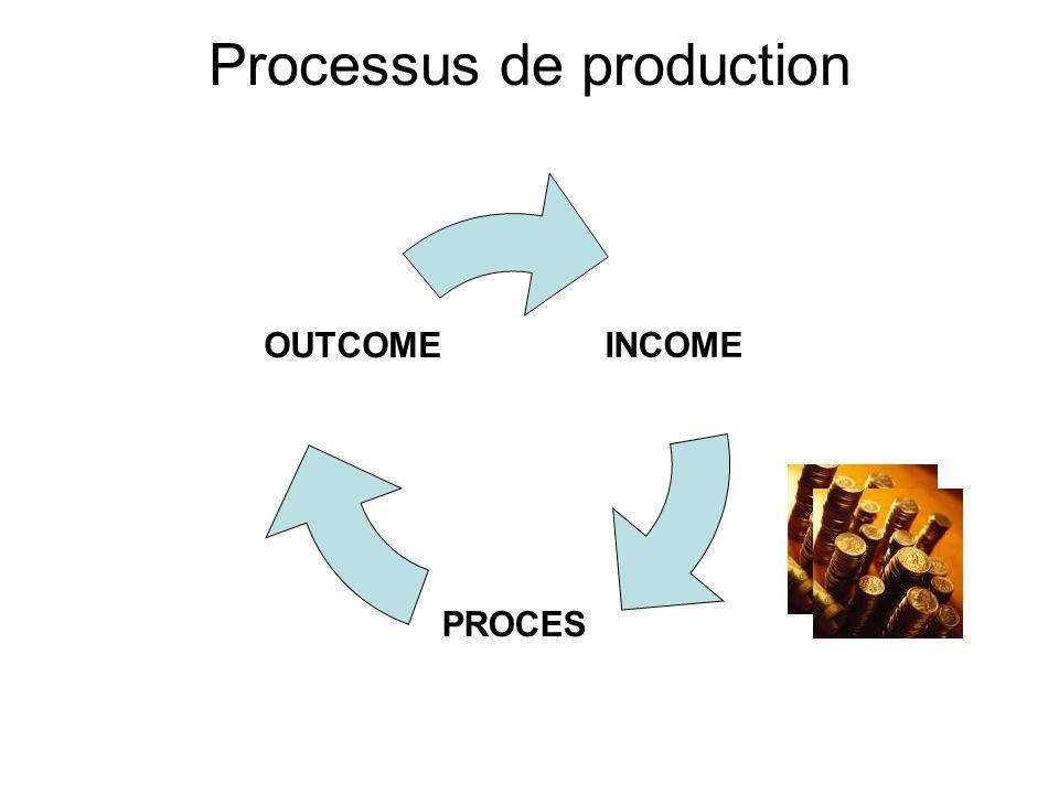 Processus de production INCOME PROCES OUTCOME