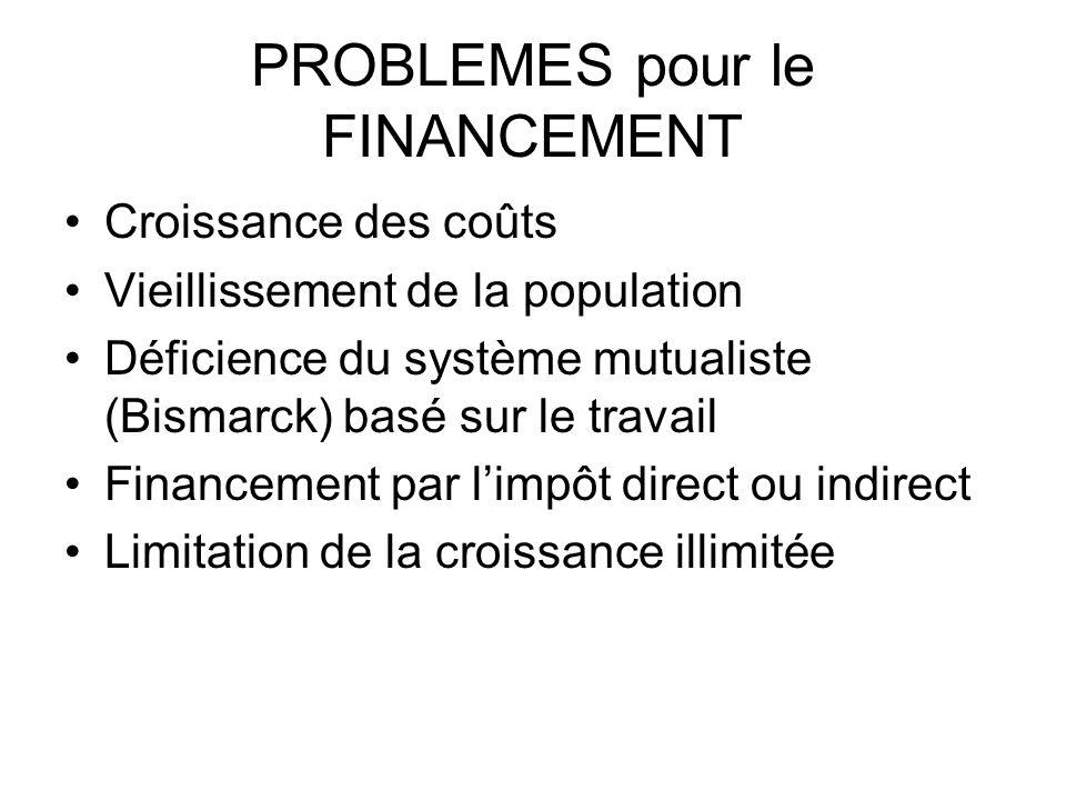 PROBLEMES pour le FINANCEMENT Croissance des coûts Vieillissement de la population Déficience du système mutualiste (Bismarck) basé sur le travail Fin