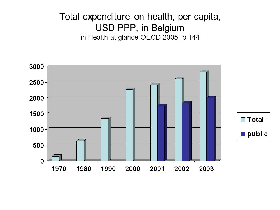 Total expenditure on health, per capita, USD PPP, in Belgium in Health at glance OECD 2005, p 144