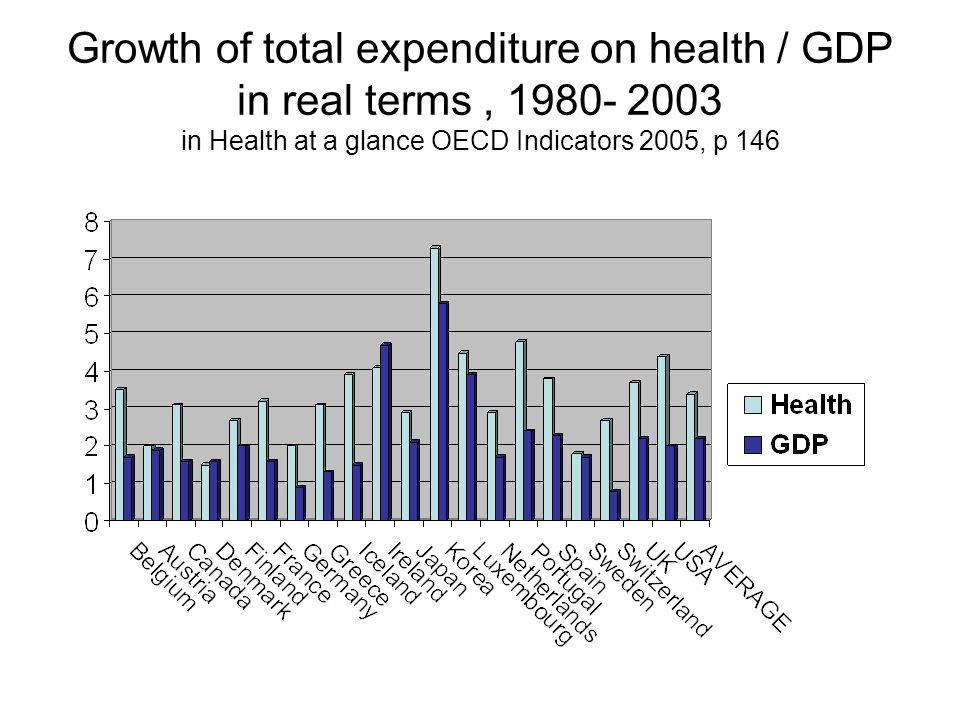 Growth of total expenditure on health / GDP in real terms, 1980- 2003 in Health at a glance OECD Indicators 2005, p 146