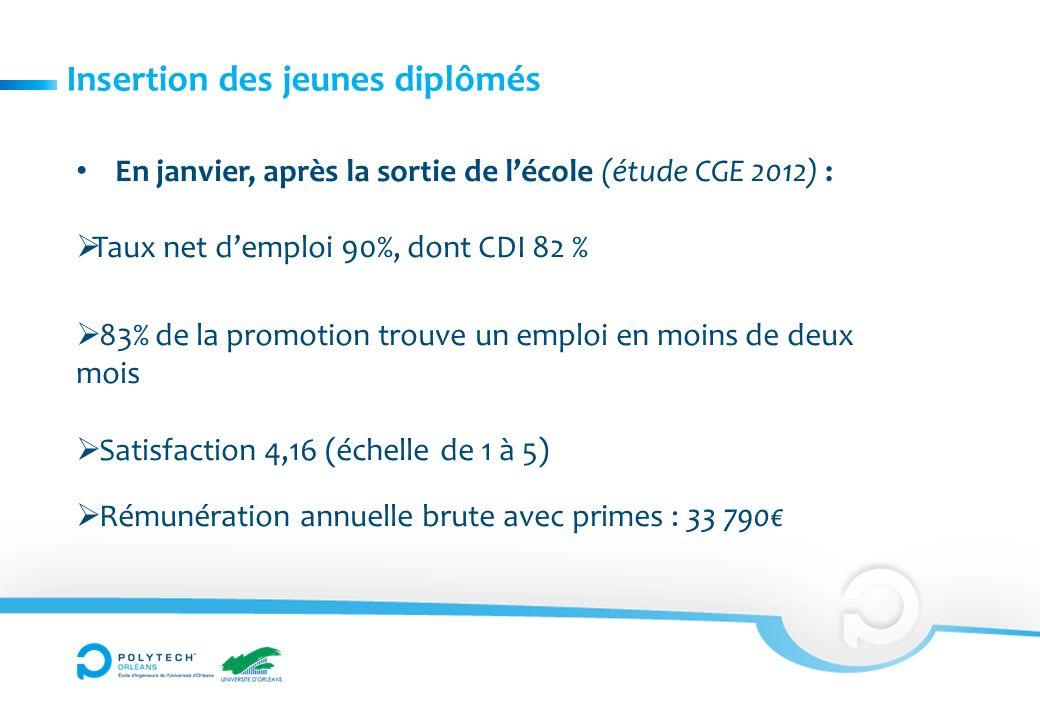 Insertion des jeunes diplômés En janvier, après la sortie de lécole (étude CGE 2012) : Taux net demploi 90%, dont CDI 82 % 83% de la promotion trouve