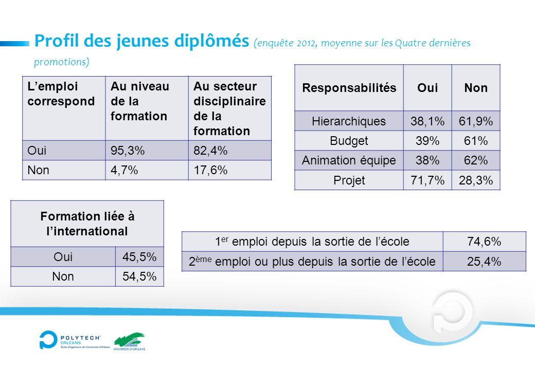 Profil des jeunes diplômés (enquête 2012, moyenne sur les Quatre dernières promotions) Lemploi correspond Au niveau de la formation Au secteur disciplinaire de la formation Oui95,3%82,4% Non4,7%17,6% ResponsabilitésOuiNon Hierarchiques38,1%61,9% Budget39%61% Animation équipe38%62% Projet71,7%28,3% Formation liée à linternational Oui45,5% Non54,5% 1 er emploi depuis la sortie de lécole74,6% 2 ème emploi ou plus depuis la sortie de lécole25,4%