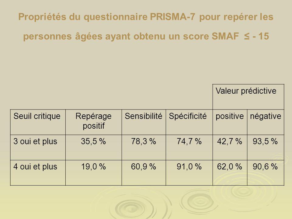Propriétés du questionnaire PRISMA-7 pour repérer les personnes âgées ayant obtenu un score SMAF - 15 Valeur prédictive Seuil critiqueRepérage positif SensibilitéSpécificitépositivenégative 3 oui et plus35,5 %78,3 %74,7 %42,7 %93,5 % 4 oui et plus19,0 %60,9 %91,0 %62,0 %90,6 %