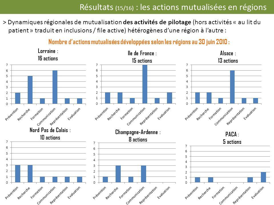 Nombre dactions mutualisées développées selon les régions au 30 juin 2010 : (suite) Poitou-Charentes : 5 actions Franche-Comté : 4 actions Bourgogne : 2 actions Bretagne : 2 actions Corse : 2 actions Résultats (16/16) : les actions mutualisées en régions