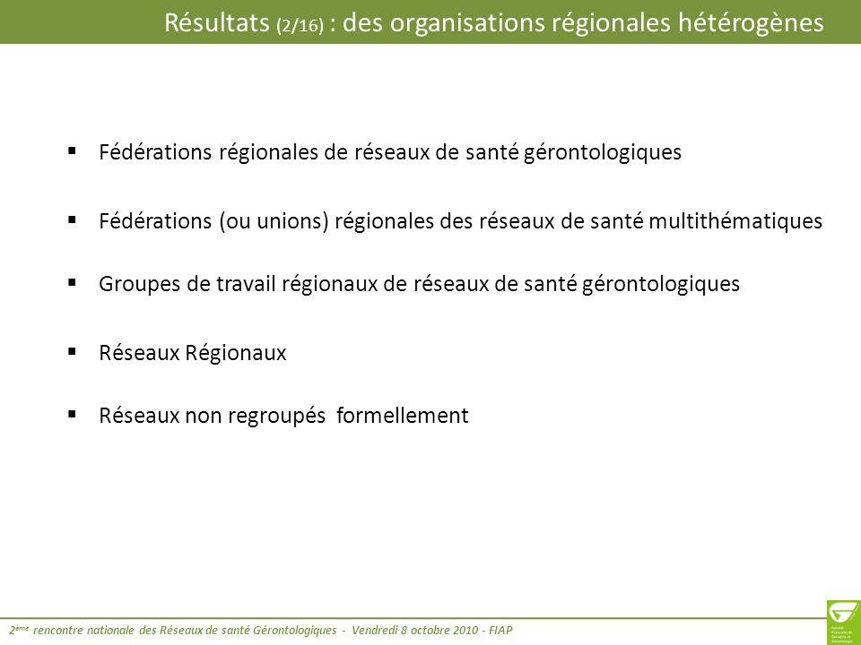 Résultats (3/16) : des organisations régionales hétérogènes 2 ème rencontre nationale des Réseaux de santé Gérontologiques - Vendredi 8 octobre 2010 - FIAP PACA : -En 2009, création de la « Fédération gérontologique PACA » (non financée) - support juridique loi 1901 -13 réseaux de santé gérontologiques : 1 sur le 04, 1 sur le 05, 2 sur le 06, 6 sur le 13, 1 sur le 83 -Centre de soutien des réseaux de santé sur le 06 Ile-de-France : -La FREGIF (Fédération des Réseaux de santé Gérontologiques dIle-de-France) est une union dassociations et de groupement, loi 1901 -19 réseaux de santé gérontologiques : 6 sur le 75, 1 sur le 77, 5 sur le 78, 1 sur le 91, 3 sur le 92, 1 sur le 94, 2 sur le 95 2 fédérations régionales de réseaux de santé gérontologiques :