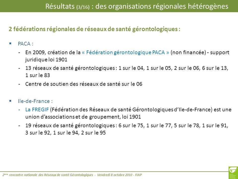 Résultats (4/16) : des organisations régionales hétérogènes 2 ème rencontre nationale des Réseaux de santé Gérontologiques - Vendredi 8 octobre 2010 - FIAP Franche-Comté : -La Fédération plurithématique vient en support et défend le développement de nouveaux réseaux de santé transversaux territoriaux -2 réseaux de santé gérontologiques sur le 25 Midi-Pyrénées : -La Fédération RESOMIP a été créée en 2009 -Environ 20 réseaux plurithématiques dont 2 réseaux gérontologiques : 1 sur le 09 et 1 sur le 65 Poitou-Charentes : -Fédération des réseaux de santé de Poitou-Charentes -Un comité de coordination régional avec un groupe de travail gérontologie -13 réseaux gérontologiques : 2 sur le 16, 4 sur le 17, 2 sur le 79 et 5 sur le 86 Rhône-Alpes : -Union régionale des réseaux multithématiques de Rhône Alpes constituée le 21/05/10 -7 réseaux gérontologiques : 2 sur le 07, 1 sur le 26, 1 sur le 38, 2 sur le 42, 1 sur le 69 + un projet de création sur les 3 ème et 7 ème arrondissements de Lyon 4 fédérations (ou unions) régionales de réseaux de santé multithématiques :