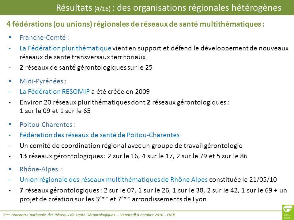 Résultats (5/16) : des organisations régionales hétérogènes 2 ème rencontre nationale des Réseaux de santé Gérontologiques - Vendredi 8 octobre 2010 - FIAP 4 regroupements de travail ou groupes de travail régionaux des réseaux de santé gérontologiques : Lorraine : -Regroupement via le groupe « Réseaux » du Collège des gériatres Lorrains (4 à 5 réunions par an) -13 réseaux de santé gérontologiques : 7 sur le 54, 1 sur le 55, 5 sur le 57 Bourgogne : -Réunions régulières animées par le gérontopôle à la demande de lARS pour harmoniser les pratiques au niveau régional -12 réseaux de santé gérontologiques : 2 sur le 21 (dont 1 en création sur lagglomération de Dijon), 2 sur le 58, 5 sur le 71 et 3 sur le 89