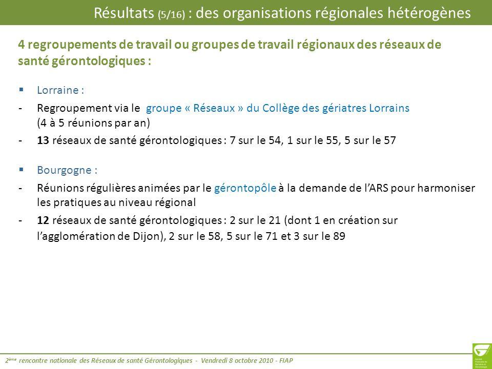 Résultats (6/16) : des organisations régionales hétérogènes 2 ème rencontre nationale des Réseaux de santé Gérontologiques - Vendredi 8 octobre 2010 - FIAP Bretagne : -Regroupement via le groupe « les réseaux gérontologiques Bretons » -6 réseaux de santé gérontologiques : 1 sur le 22, 2 sur le 29, 1 sur le 35, 2 sur le 56 Nord Pas de Calais : -Constitution du GRRF (Groupement Régional des Réseaux de santé) avec 6 groupes de travail (géronto-mémoire- maladies chroniques-soins palliatifs et groupes transversaux inter-réseaux), réunion 1 à 2 fois par an du copil régional -9 réseaux de santé gérontologiques : 5 sur le 59, 4 sur le 62 4 regroupements de travail ou groupes de travail régionaux des réseaux de santé gérontologiques (suite) :