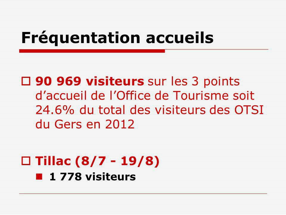 Fréquentation accueils Plaisance 2 129 visiteurs Moyenne mensuelle hors janvier (fermeture): 193 visiteurs / mois Fréquentation juillet : 688 visiteurs Fréquentation août : 702 visiteurs