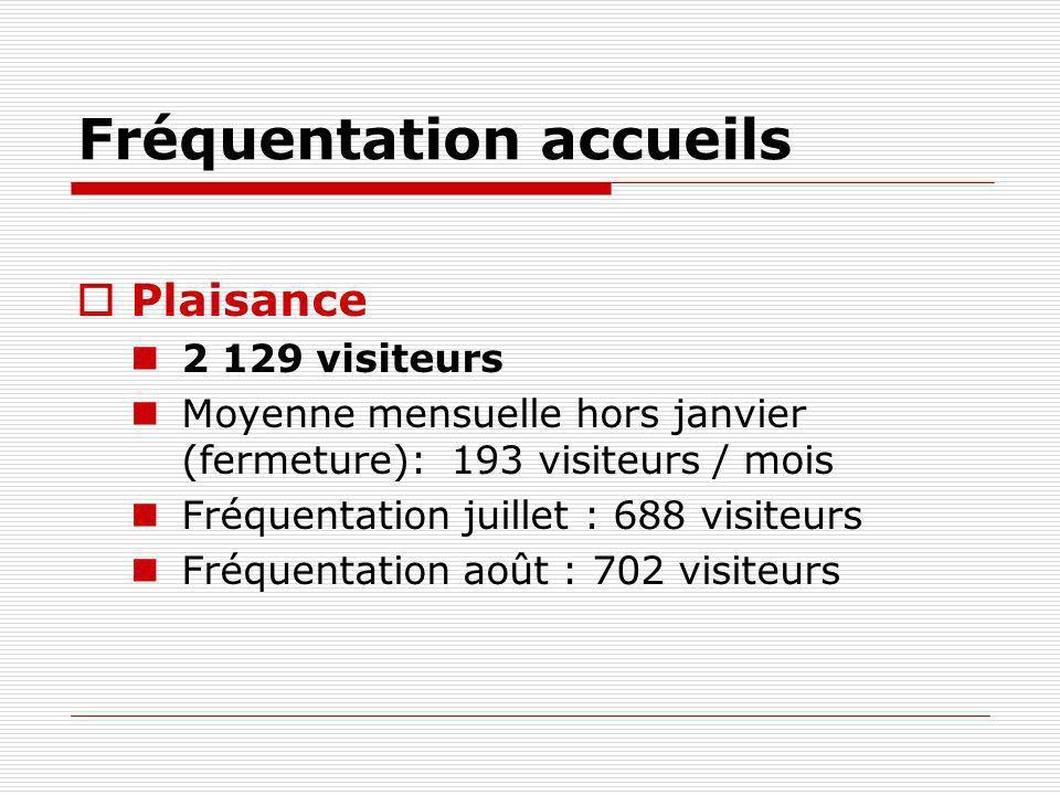 Fréquentation accueils Marciac 87 062 visiteurs dont 433 pèlerins 58 617 visiteurs « Jazz in Marciac » Moyenne mensuelle hors juillet et août: 1 595 visiteurs / mois
