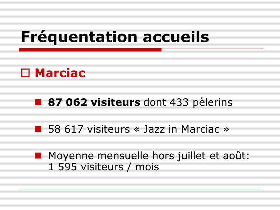 Fréquentation accueils Laccueil de Marciac représente : 23.5% des visiteurs des OTSI du Gers en 2012 35% en juillet 46% en août